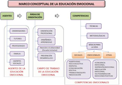 El marco de la educación emocional
