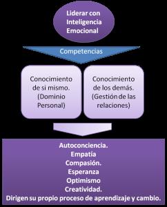Liderar con inteligencia emocional